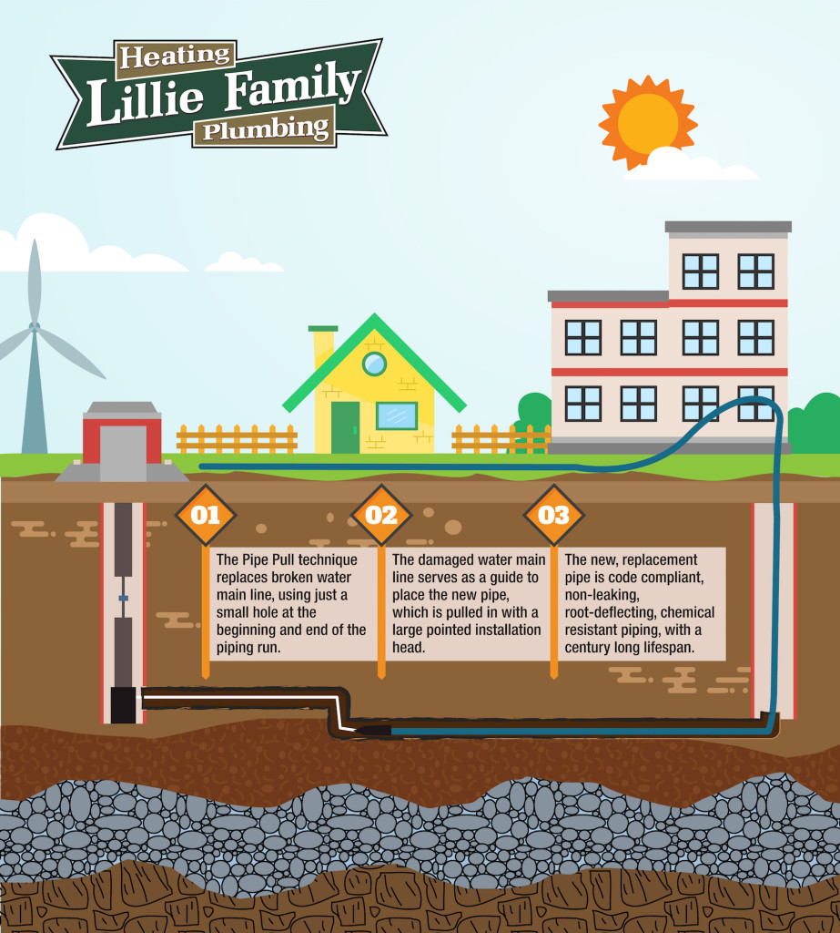Trenchless pipe water line repair infographic