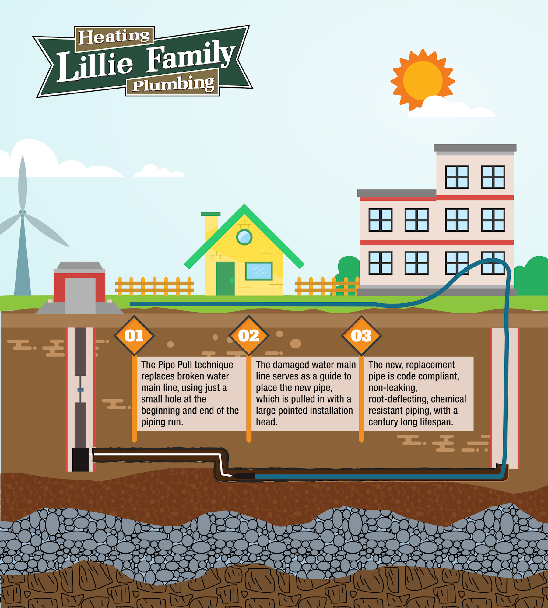 Trenchless Water Line Repair Lillie Family Heating
